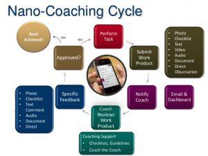 nanocoachingcycle